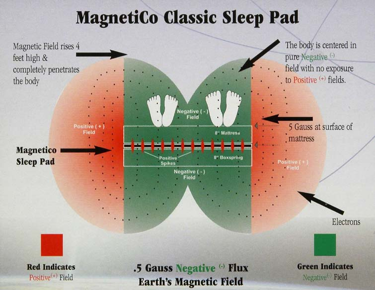 MagnetiCo sleep pad - Compare Magnetic Beds And Pads.